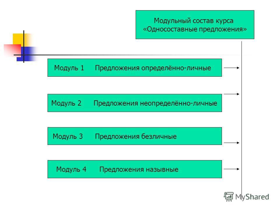 Модульный состав курса «Односоставные предложения» Модуль 1 Предложения определённо-личные Модуль 2 Предложения неопределённо-личные Модуль 3 Предложения безличные Модуль 4 Предложения назывные