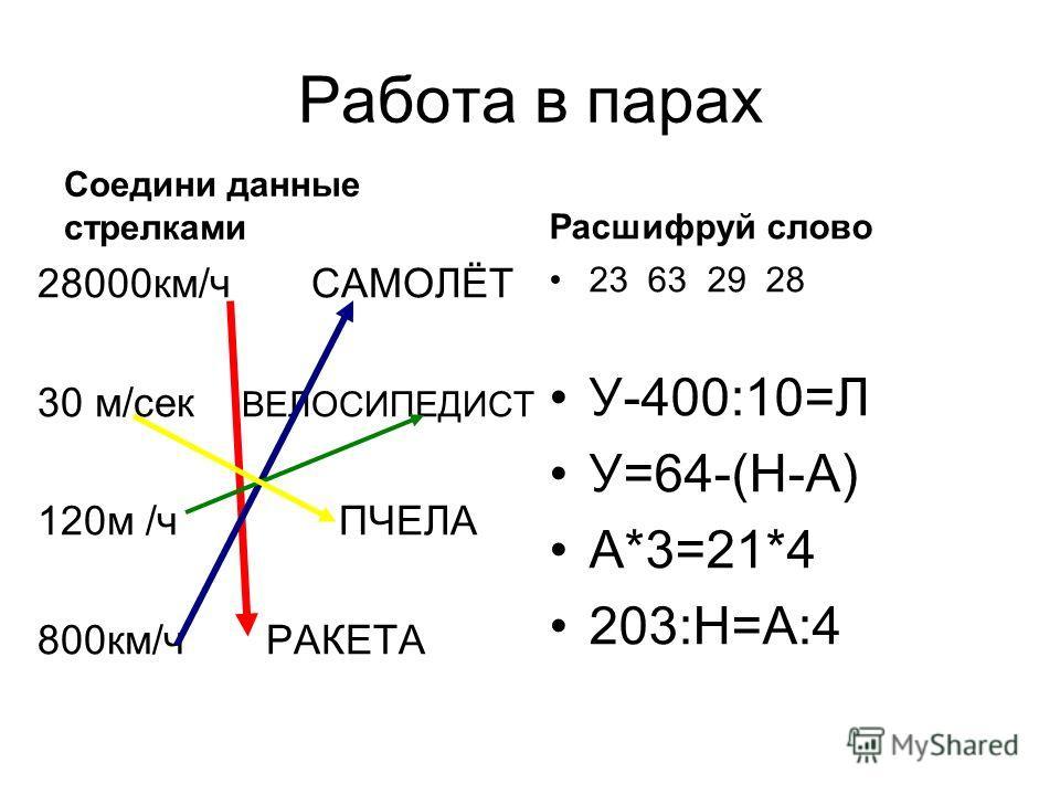 Работа в парах Соедини данные стрелками 28000км/ч САМОЛЁТ 30 м/сек ВЕЛОСИПЕДИСТ 120м /ч ПЧЕЛА 800км/ч РАКЕТА Расшифруй слово 23 63 29 28 У-400:10=Л У=64-(Н-А) А*3=21*4 203:Н=А:4