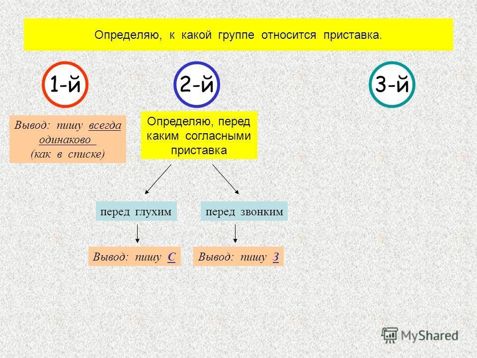 Определяю, к какой группе относится приставка. 1-й2-й3-й Вывод: пишу всегда одинаково (как в списке) Определяю, перед каким согласными приставка перед глухимперед звонким Вывод: пишу СВывод: пишу З