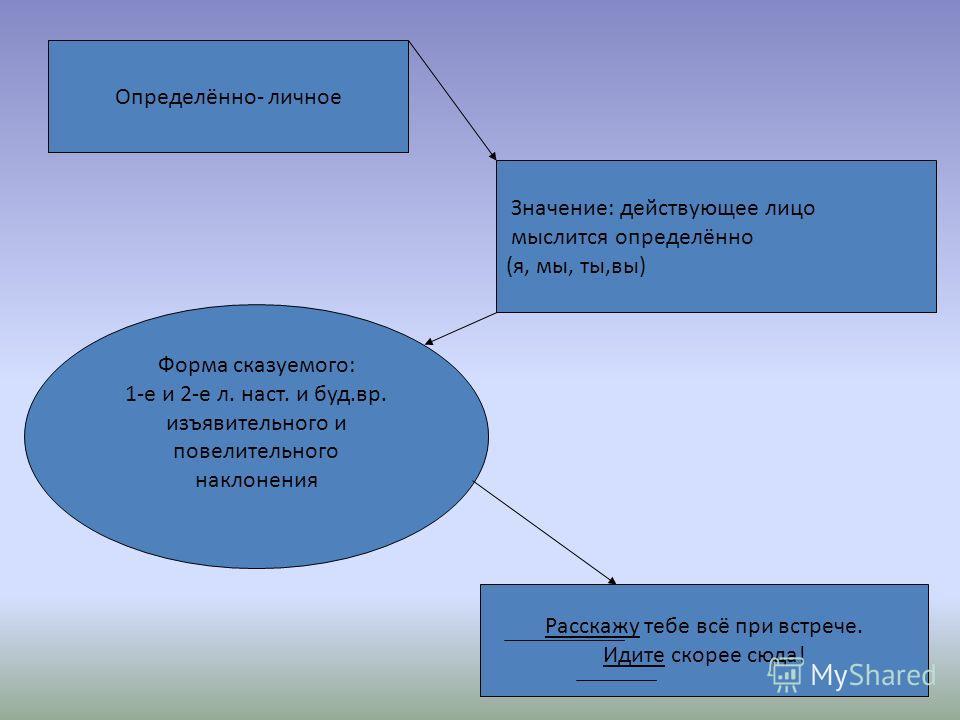 Односоставные предложения с главным членом - сказуемым с главным членом - подлежащим о/лн/лб - лназ.. об/лбезл. 6