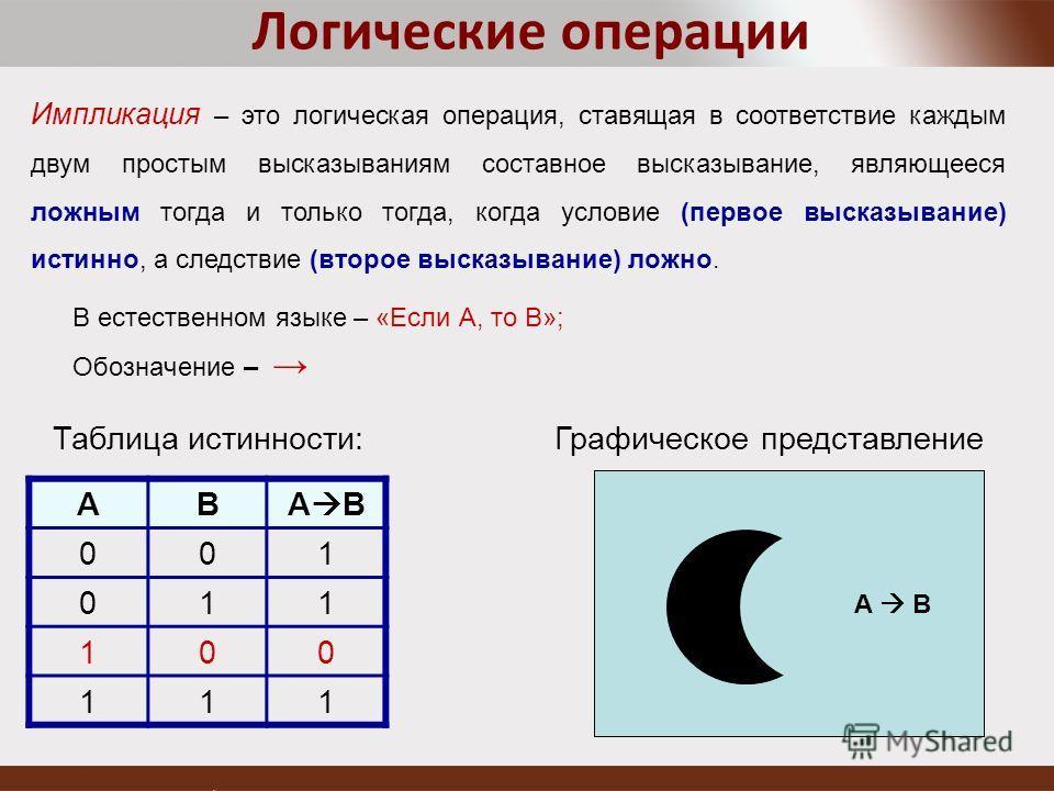 В естественном языке – «Если A, то B»; Обозначение – Логические операции Импликация – это логическая операция, ставящая в соответствие каждым двум простым высказываниям составное высказывание, являющееся ложным тогда и только тогда, когда условие (пе