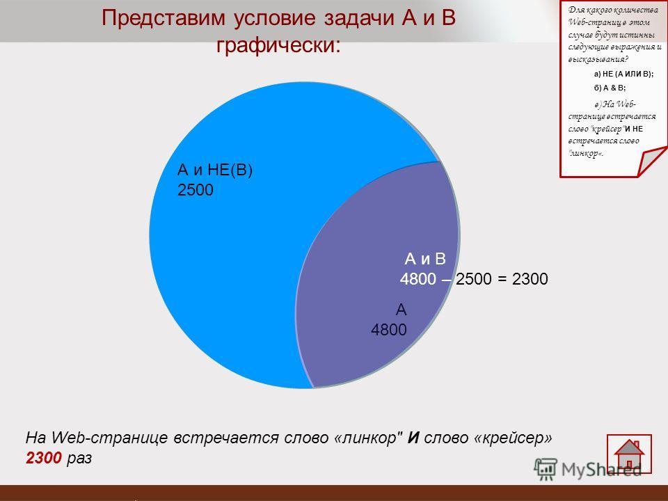 А 4800 А и НЕ(В) 2500 А и В 4800 – 2500 = 2300 Представим условие задачи А и В графически: Для какого количества Web-страниц в этом случае будут истинны следующие выражения и высказывания? а) НЕ (А ИЛИ В); б) А & B; в) На Web- странице встречается сл