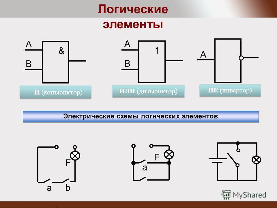 & А В И (конъюнктор) 1 А В ИЛИ (дизъюнктор) НЕ (инвертор) А Логические элементы a b F Электрические схемы логических элементов a F