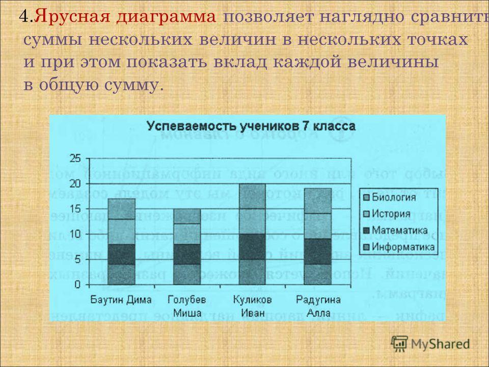4.Ярусная диаграмма позволяет наглядно сравнить суммы нескольких величин в нескольких точках и при этом показать вклад каждой величины в общую сумму.