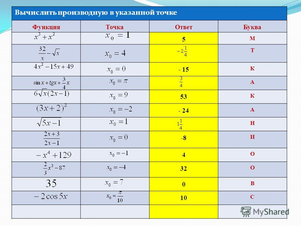 Вычислить производную в указанной точке ФункцияТочкаОтветБуква 5 М Т - 15 К А 53 К - 24 А Н -8 И 4 О 32 О 0 В 10 С
