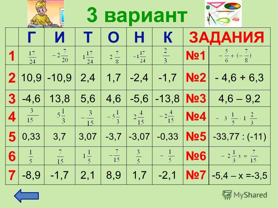 3 вариант ГИТОНКЗАДАНИЯ 1 1 2 10,9-10,92,41,7-2,4-1,7 2 - 4,6 + 6,3 3 -4,613,85,64,6-5,6-13,8 3 4,6 – 9,2 4 4 5 0,333,73,07-3,7-3,07-0,33 5 -33,77 : (-11) 6 6 7 -8,9-1,72,18,91,7-2,1 7 - 5,4 – х =-3,5