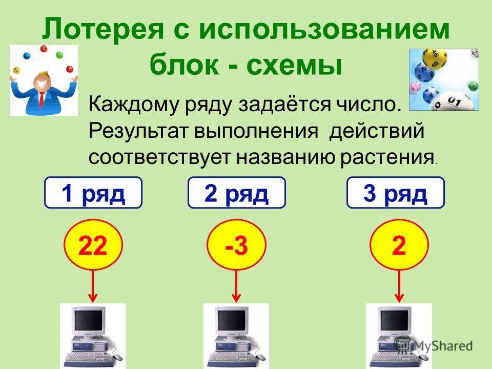 Лотерея с использованием блок - схемы Каждому ряду задаётся число. Результат выполнения действий соответствует названию растения. 1 ряд2 ряд3 ряд 22-32