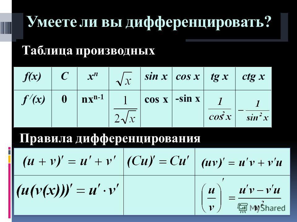 Умеете ли вы дифференцировать? Таблица производных Правила дифференцирования f(x)Cxnxn sin xcos xtg xctg x f / (x)0nx n-1 cos x -sin x
