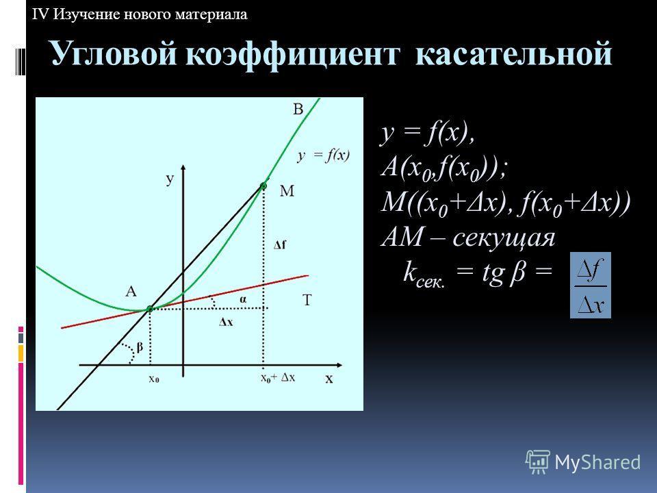 y = f(x), A(x 0,f(x 0 )); M((x 0 +Δx), f(x 0 +Δx)) AM – секущая k сек. = tg β = Угловой коэффициент касательной IV Изучение нового материала
