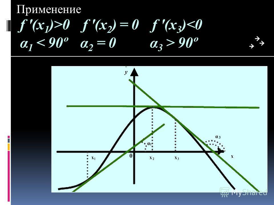 f '(х 1 )>0 f '(х 2 ) = 0 f '(х 3 ) 90º Применение