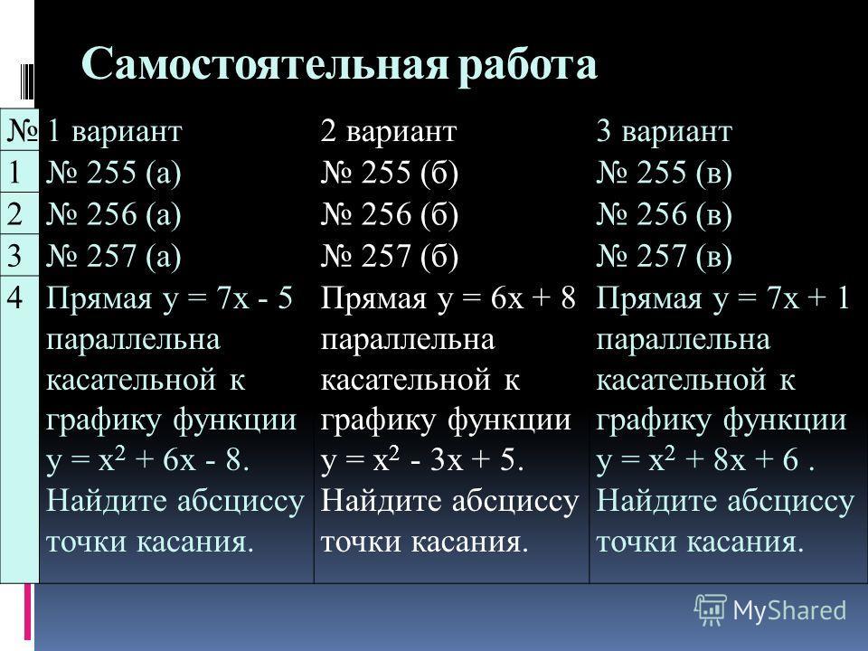 Самостоятельная работа 1 вариант2 вариант3 вариант 1 255 (а) 255 (б) 255 (в) 2 256 (а) 256 (б) 256 (в) 3 257 (а) 257 (б) 257 (в) 4Прямая у = 7х - 5 параллельна касательной к графику функции у = х 2 + 6х - 8. Найдите абсциссу точки касания. Прямая у =