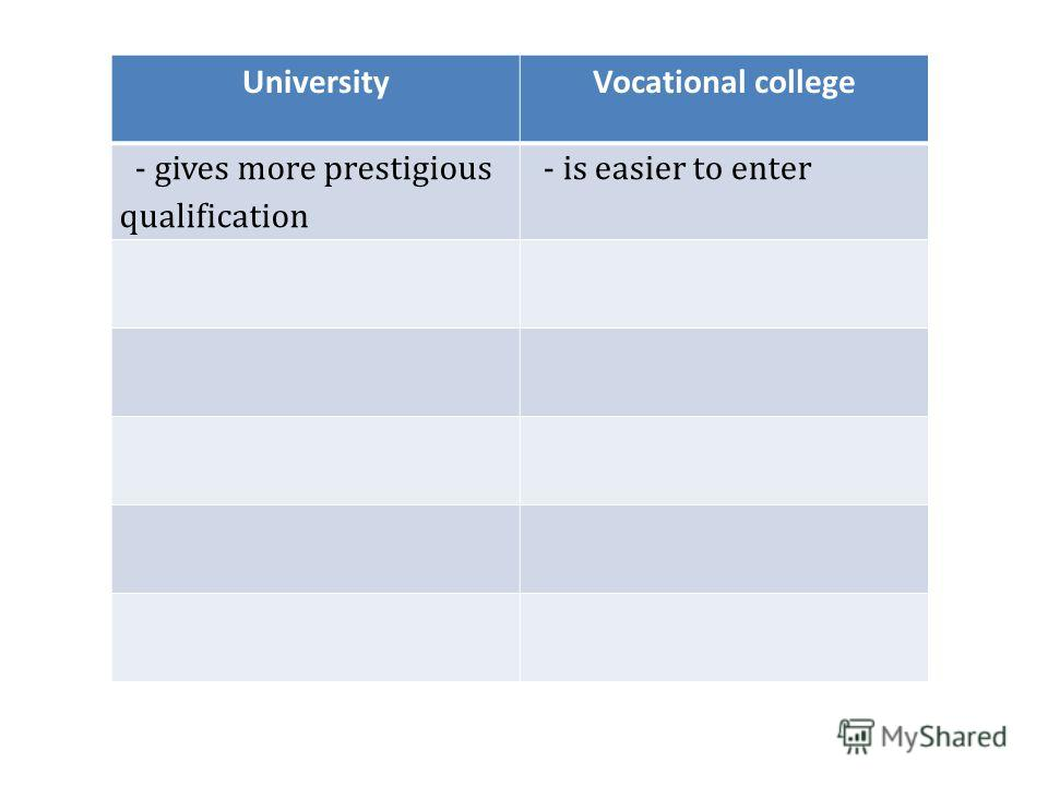 UniversityVocational college - gives more prestigious qualification - is easier to enter