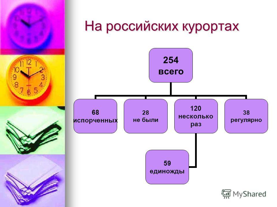 На российских курортах На российских курортах 254 всего 68 испорченных 28 не были 120 несколько раз 59 единожды 38 регулярно