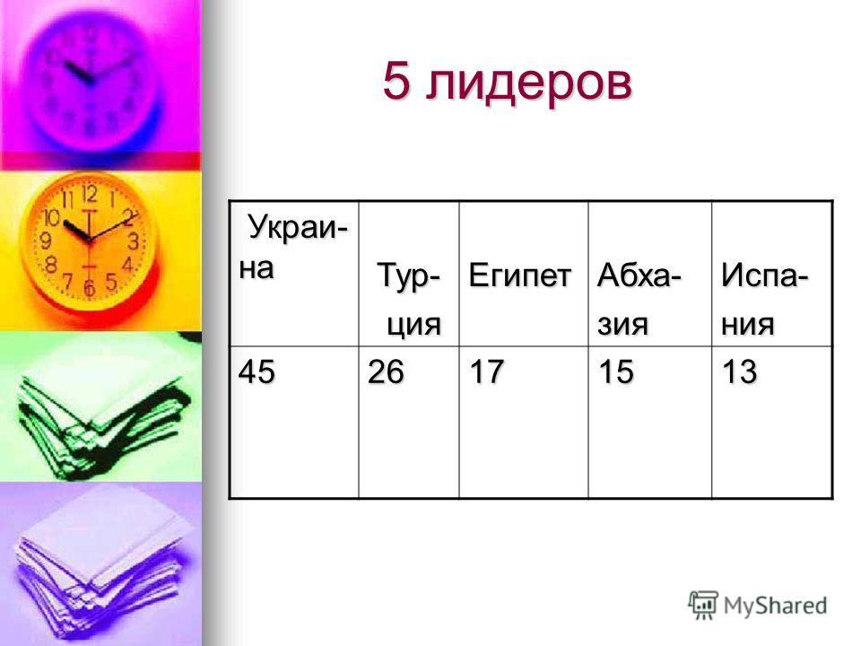 5 лидеров 5 лидеров Украи- на Украи- на Тур- Тур- ция цияЕгипетАбха-зияИспа-ния 4526171513