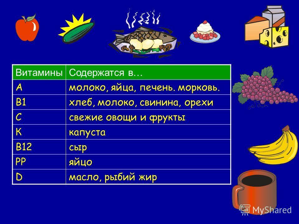 Содержатся в… Амолоко, яйца, печень. морковь. В1хлеб, молоко, свинина, орехи Ссвежие овощи и фрукты Ккапуста В12сыр РРяйцо Dмасло, рыбий жир