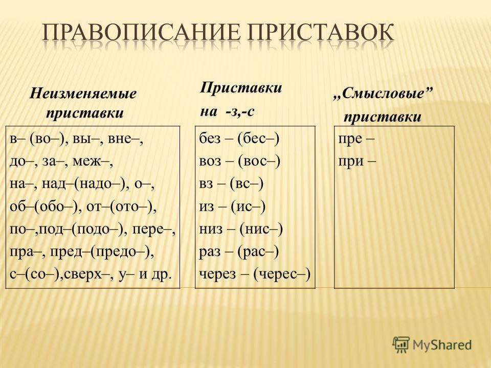Приставки на -з,-с Неизменяемые приставки без – (бес–) воз – (вос–) вз – (вс–) из – (ис–) низ – (нис–) раз – (рас–) через – (черес–) пре – при – в– (во–), вы–, вне–, до–, за–, меж–, на–, над–(надо–), о–, об–(обо–), от–(ото–), по–,под–(подо–), пере–,
