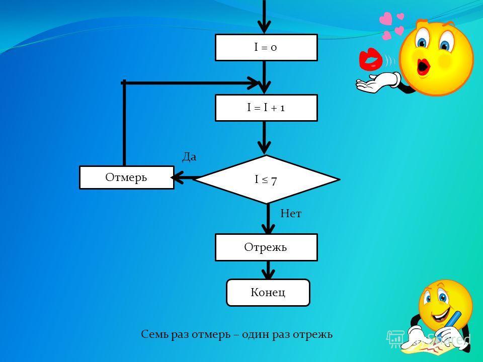 Отмерь I 7 Нет Конец I = 0 Да I = I + 1 Отрежь Семь раз отмерь – один раз отрежь