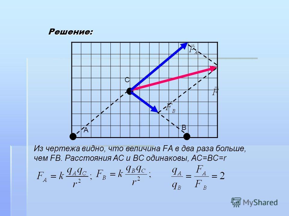 Решение: A B C Из чертежа видно, что величина FА в два раза больше, чем FВ. Расстояния АС и ВC одинаковы, АС=ВC=r
