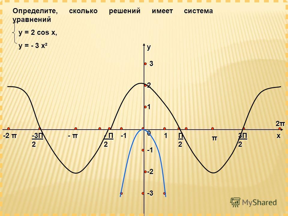 х у -2 π -3Π 2 - π - Π 2 0 Π2Π2Π2Π2 π 3Π23Π23Π23Π2 2π2π2π2π 1 2 3 -2 -3 Определите, сколько решений имеет система уравнений y = 2 cos x, y = - 3 x²1