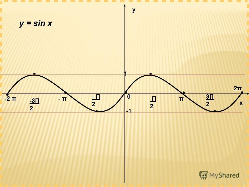 х у 0 1 π 2π2π2π2π - π -2 π - Π 2 Π2 Π2 Π2 Π2 -3Π 2 3Π23Π23Π23Π2 y = sin x