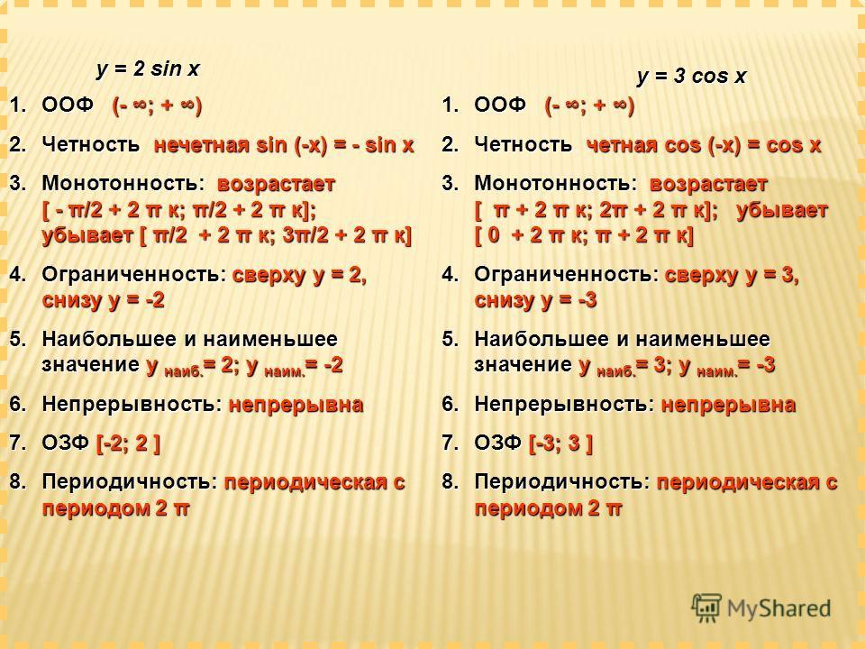 y = 2 sin x y = 3 cos x 1.ООФ (- ; + ) 2.Четность нечетная sin (-x) = - sin x 3.Монотонность: возрастает [ - π/2 + 2 π к; π/2+ 2 π к]; убывает [ π/2 + 2 π к; 3π/2+ 2 π к] 3.Монотонность: возрастает [ - π/2 + 2 π к; π/2 + 2 π к]; убывает [ π/2 + 2 π к