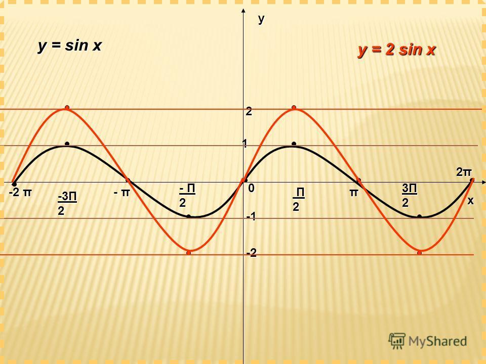 х у 0 1 π 2π2π2π2π - π -2 π - Π 2 Π2 Π2 Π2 Π2 -3Π 2 3Π23Π23Π23Π2 y = sin x y = 2 sin x 2 -2