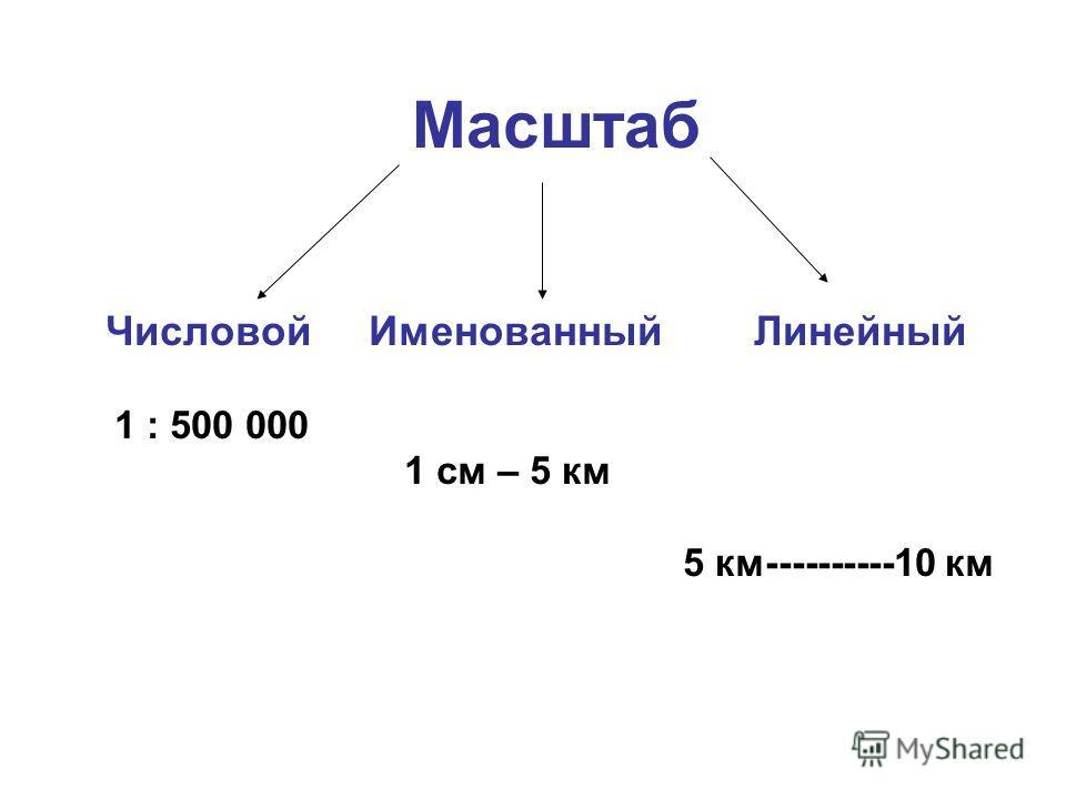 Масштаб Числовой Именованный Линейный 1 : 500 000 1 см – 5 км 5 км----------10 км