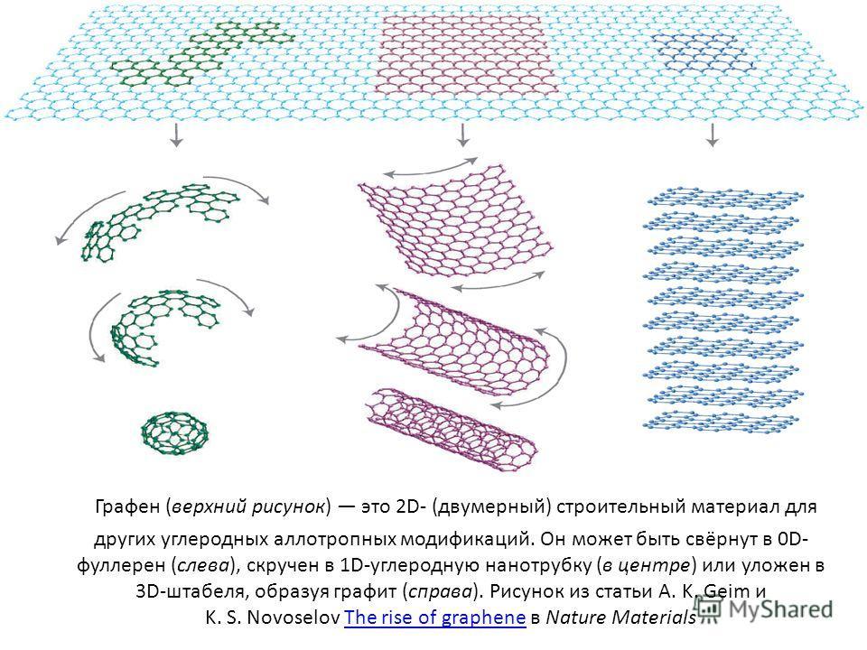 Графен (верхний рисунок) это 2D- (двумерный) строительный материал для других углеродных аллотропных модификаций. Он может быть свёрнут в 0D- фуллерен (слева), скручен в 1D-углеродную нанотрубку (в центре) или уложен в 3D-штабеля, образуя графит (спр