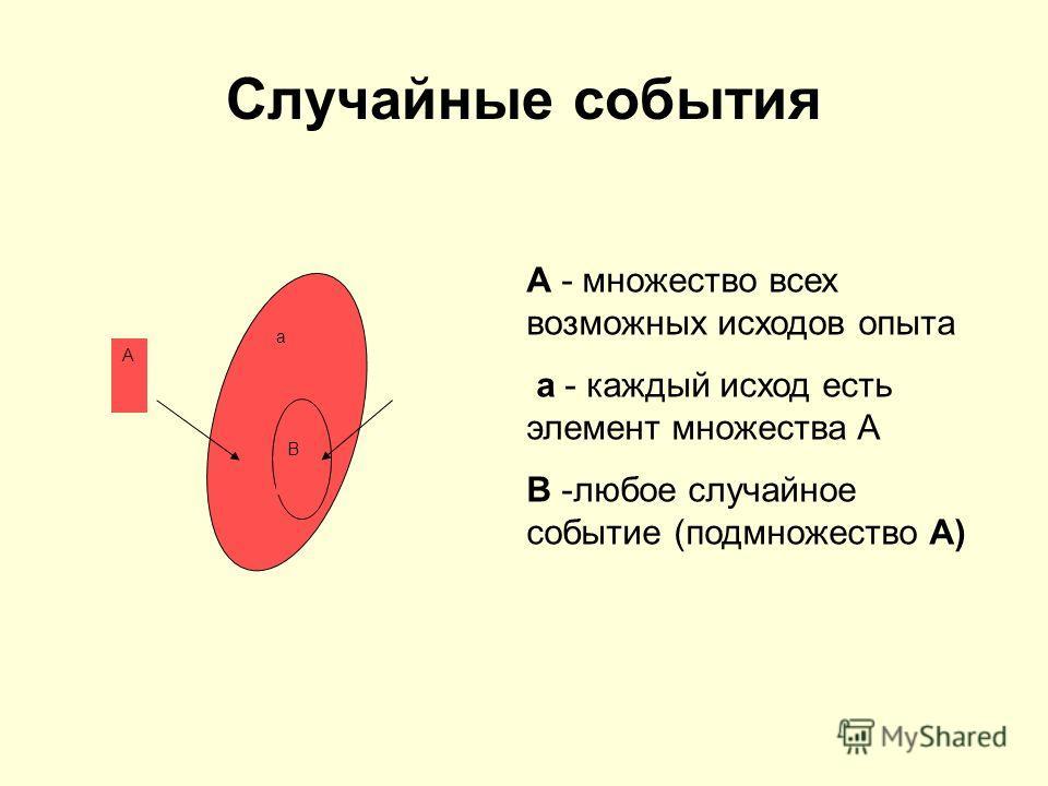 Случайные события А - множество всех возможных исходов опыта а - каждый исход есть элемент множества А В -любое случайное событие (подмножество А) а В А