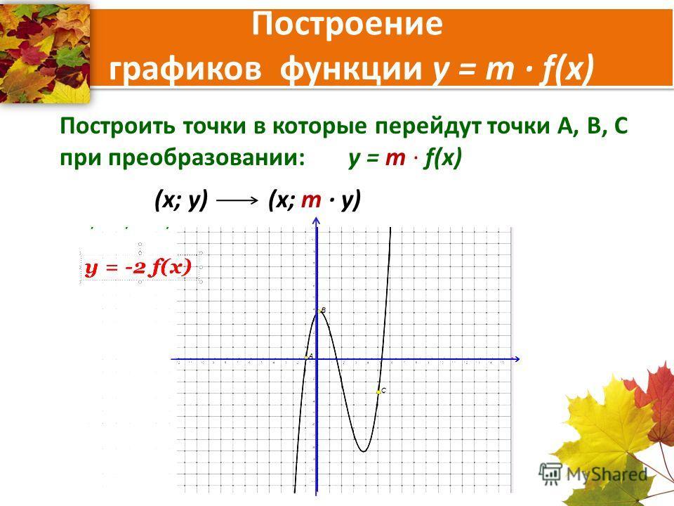 Построение графиков функции y = m f(x) Построить точки в которые перейдут точки А, В, С при преобразовании: y = m f(x) (x; y) (x; m y)