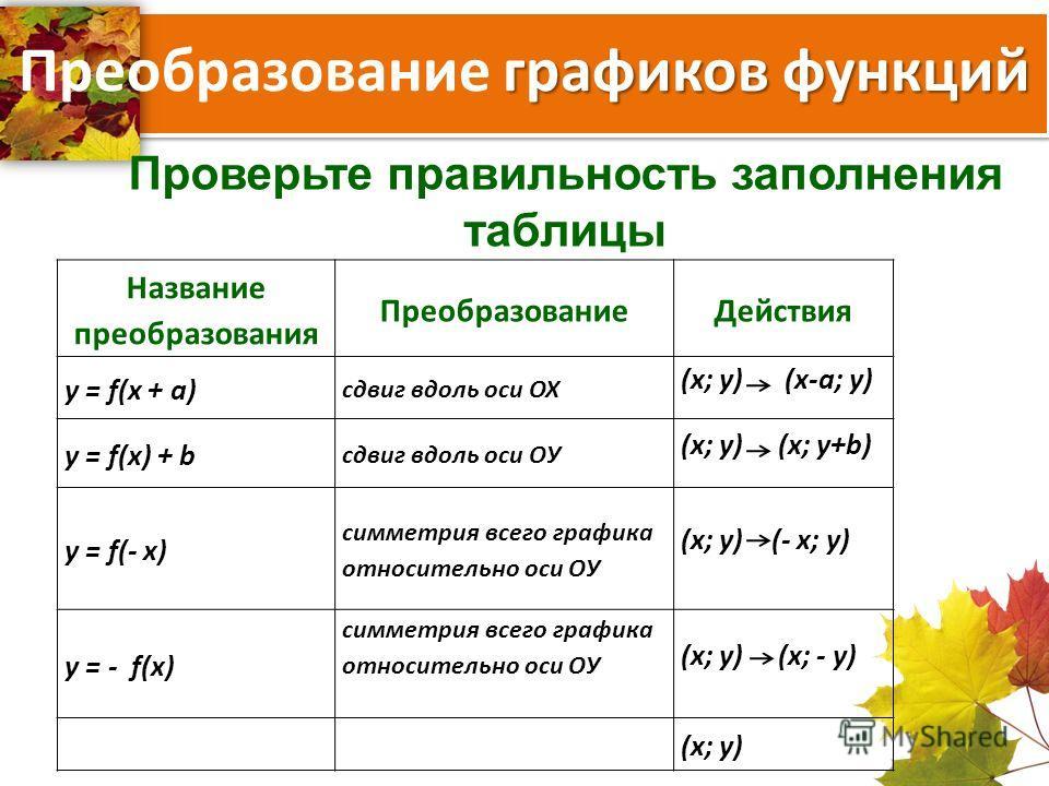 графиков функций Преобразование графиков функций Проверьте правильность заполнения таблицы Название преобразования ПреобразованиеДействия y = f(x + a) сдвиг вдоль оси ОХ (x; y) (x-a; y) y = f(x) + b сдвиг вдоль оси ОУ (x; y) (x; y+b) y = f(- x) симме