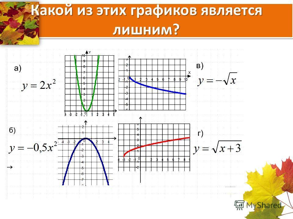 Какой из этих графиков является лишним?