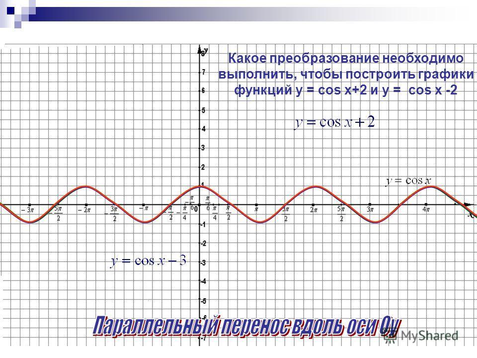 sin 100˚×cos 100˚; ˚ cos 40˚- cos 140˚ Исследуйте функцию на чётность и нечётность: F(x)= x² ·cos²a Определите знак выражения: