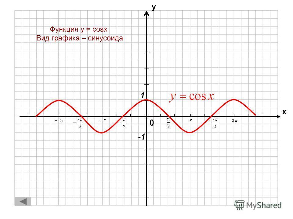 0 х у Функция y = sinx Вид графика – синусоида 1