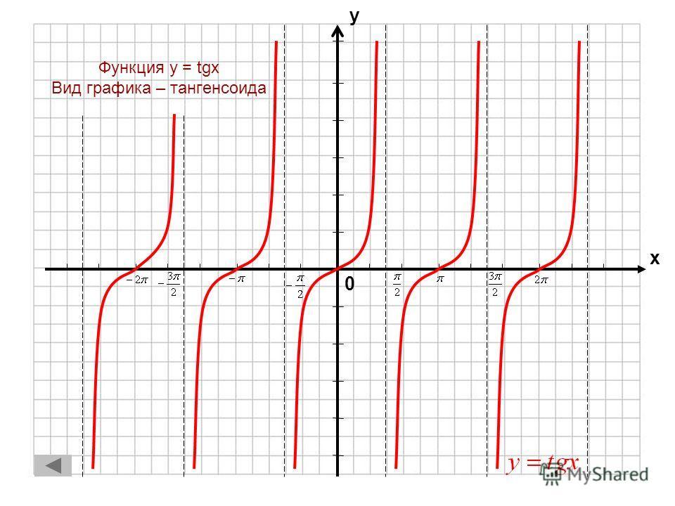 0 х у Функция y = cosx Вид графика – синусоида 1