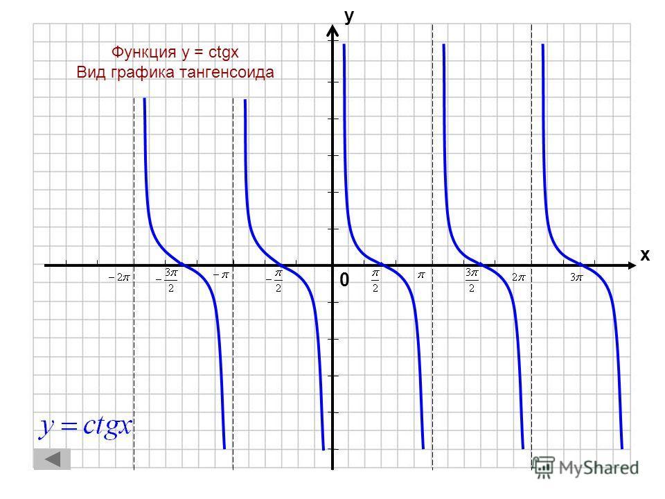0 х у Функция y = tgx Вид графика – тангенсоида