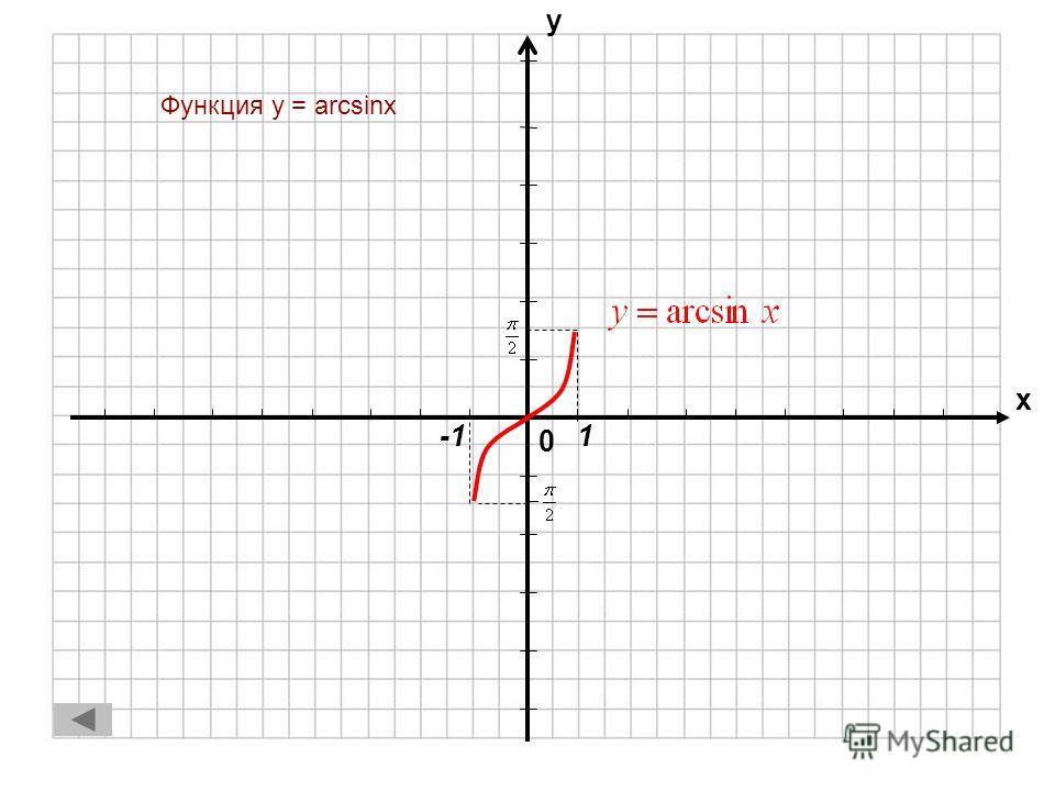 Обратные тригонометрические функции 1.Функция y = arcsinxФункция y = arcsinx 2.Функция y = arccosxФункция y = arccosx 3.Функция y = arctgxФункция y = arctgx 4.Функция y = arcctgxФункция y = arcctgx