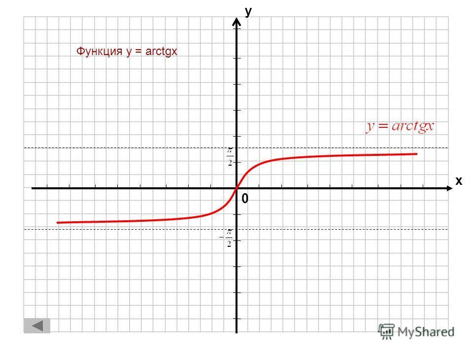 0 х у Функция y = arccosx 1