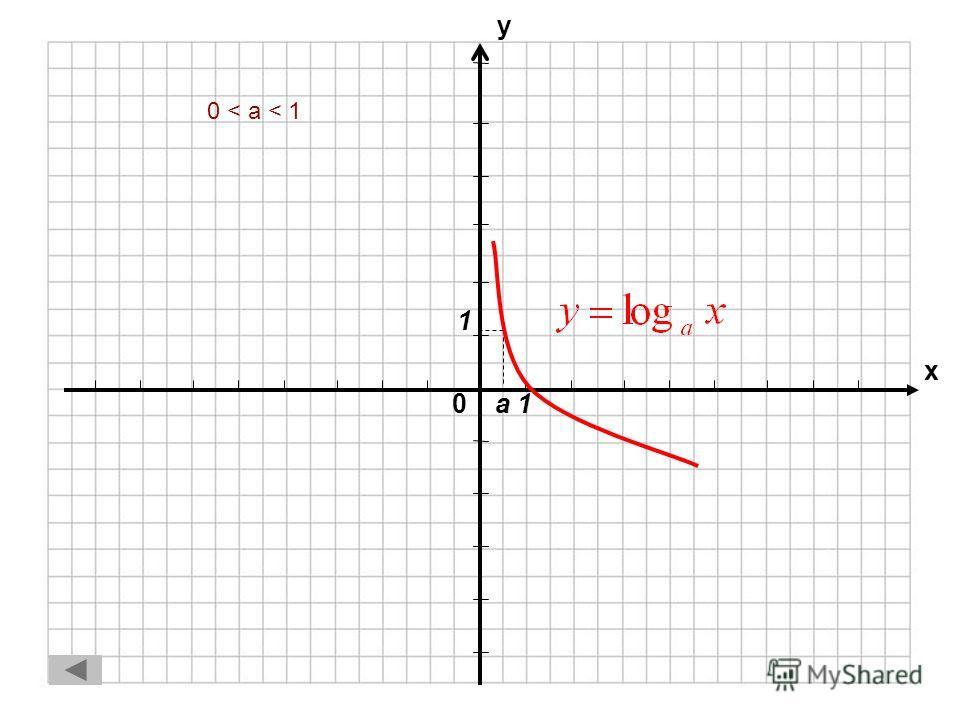 Логарифмическая функция 1.0 < a < 10 < a < 1 2.a > 1a > 1