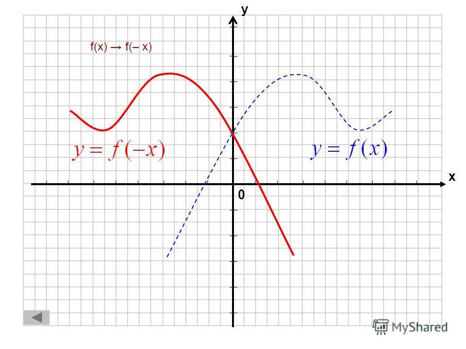 0 х у f(x) – f (x)