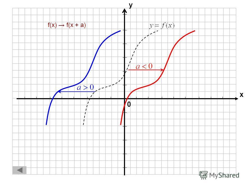0 х у f(x) f(– x)