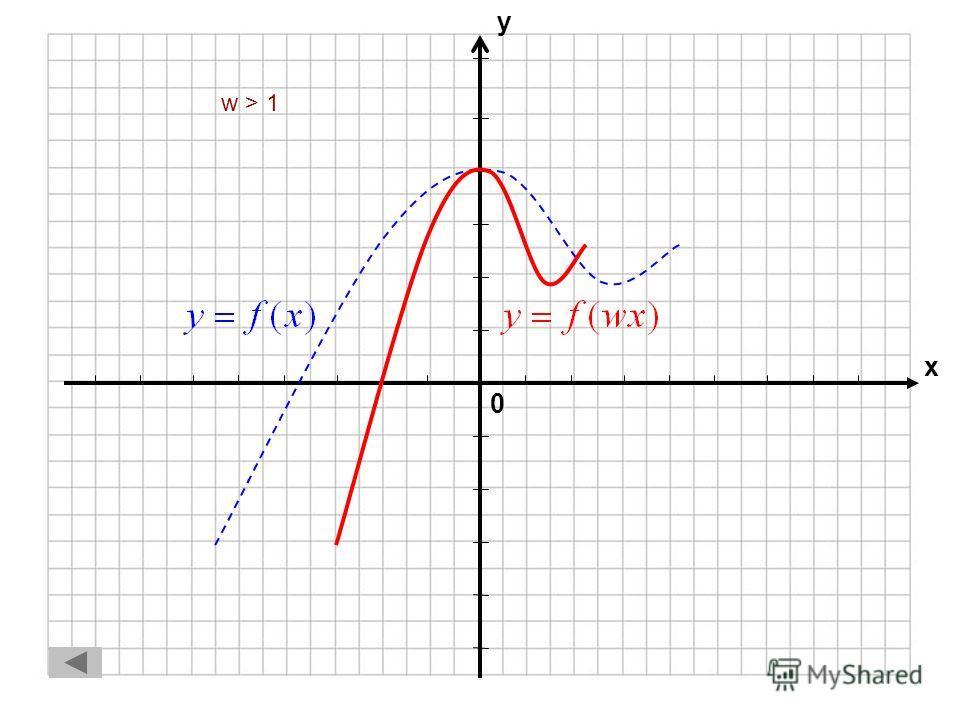 f(x) f(wx) 1.0 < w < 10 < w < 1 2.w > 1w > 1