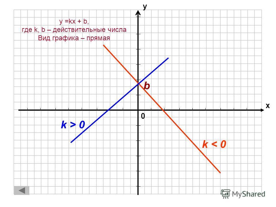 Линейная функция 1.y = kx + b, где k, b – действительные числаy = kx + b, где k, b – действительные числа 2.Частные случаи линейной функцииЧастные случаи линейной функции