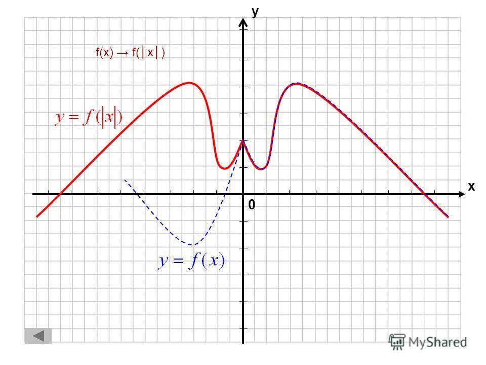 0 х у f(x)