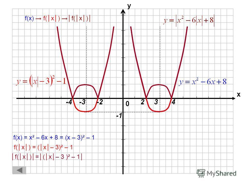 f(x) f(x) f(x) 1.f(x) = x² – 6x + 8 = (x – 3)² – 1f(x) = x² – 6x + 8 = (x – 3)² – 1 2.f(x) = (x– 3)² – 1f(x) = (x– 3)² – 1 3.f(x)=(x– 3)² – 1f(x)=(x– 3)² – 1