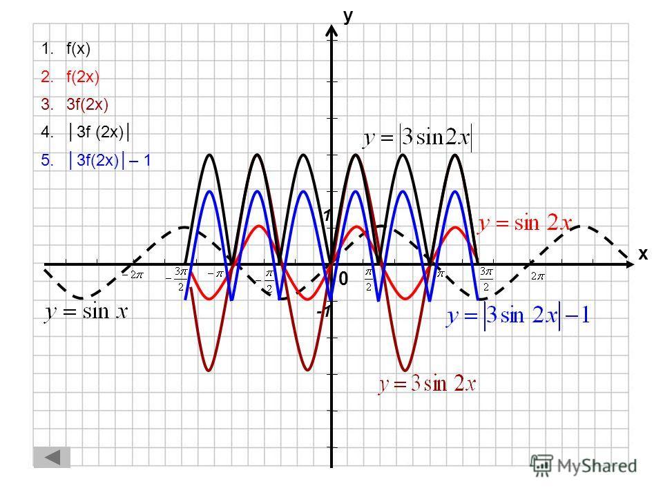 0 х у f(x) = x² – 6x + 8 = (x – 3)² – 1 243 -4-2-3 f(x) = (x– 3)² – 1 f(x) f(x) f(x)
