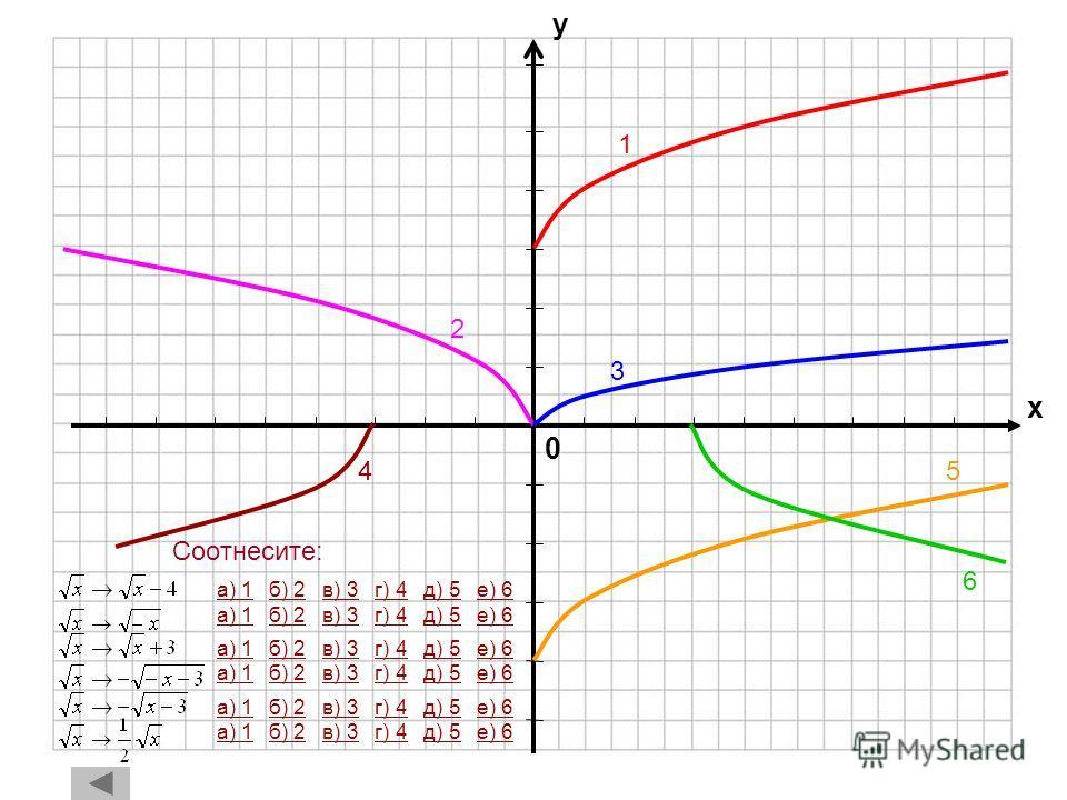 0 х у 4 1 2 3 а) 1а) 1 б) 2 в) 3 г) 4б) 2в) 3г) 4 а) 1а) 1 б) 2 в) 3 г) 4б) 2в) 3г) 4 а) 1а) 1 б) 2 в) 3 г) 4б) 2в) 3г) 4 а) 1а) 1 б) 2 в) 3 г) 4б) 2в) 3г) 4 Соотнесите: