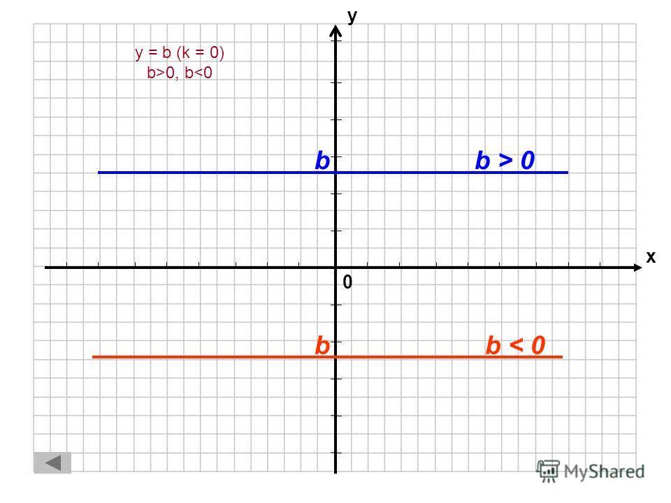 Частные случаи линейной функции 1.Функция y = b (k = 0). Постоянная функция. Вид графика – прямая параллельная оси ОХ, проходящая через точку с координатами (0; b)Функция y = b (k = 0). Постоянная функция. Вид графика – прямая параллельная оси ОХ, пр