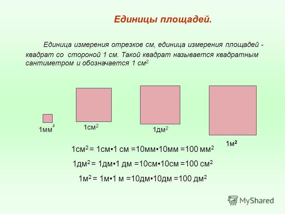 Единицы площадей. Единица измерения отрезков см, единица измерения площадей - квадрат со стороной 1 см. Такой квадрат называется квадратным сантиметром и обозначается 1 см 2. 1см 2 = 1см1 см =10мм10мм =100 мм 2 1дм 2 = 1дм1 дм =10см10см =100 см 2 1м