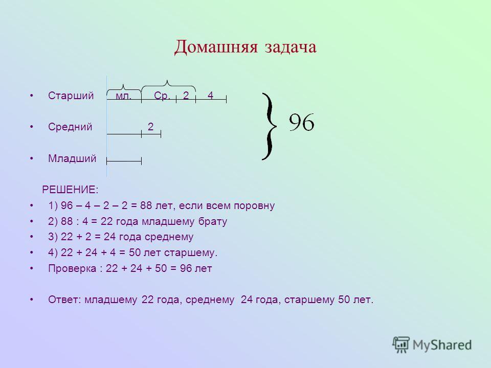 Домашняя задача Старший мл. Ср. 2 4 Средний 2 Младший РЕШЕНИЕ: 1) 96 – 4 – 2 – 2 = 88 лет, если всем поровну 2) 88 : 4 = 22 года младшему брату 3) 22 + 2 = 24 года среднему 4) 22 + 24 + 4 = 50 лет старшему. Проверка : 22 + 24 + 50 = 96 лет Ответ: мла